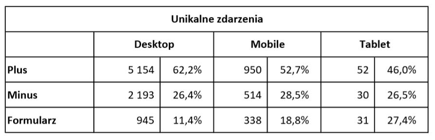 Zmiana ilości towaru w sklepie - unikalne zdarzenia - tabela