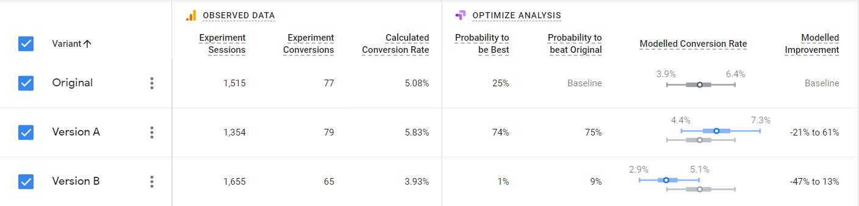 Przykładowe wyniki testu A/B w Google Optimize